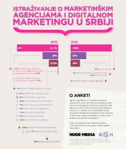 Marketing Agencije u Srbiji u 2013.godini