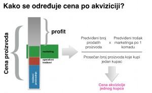 cena akvizicije kupca