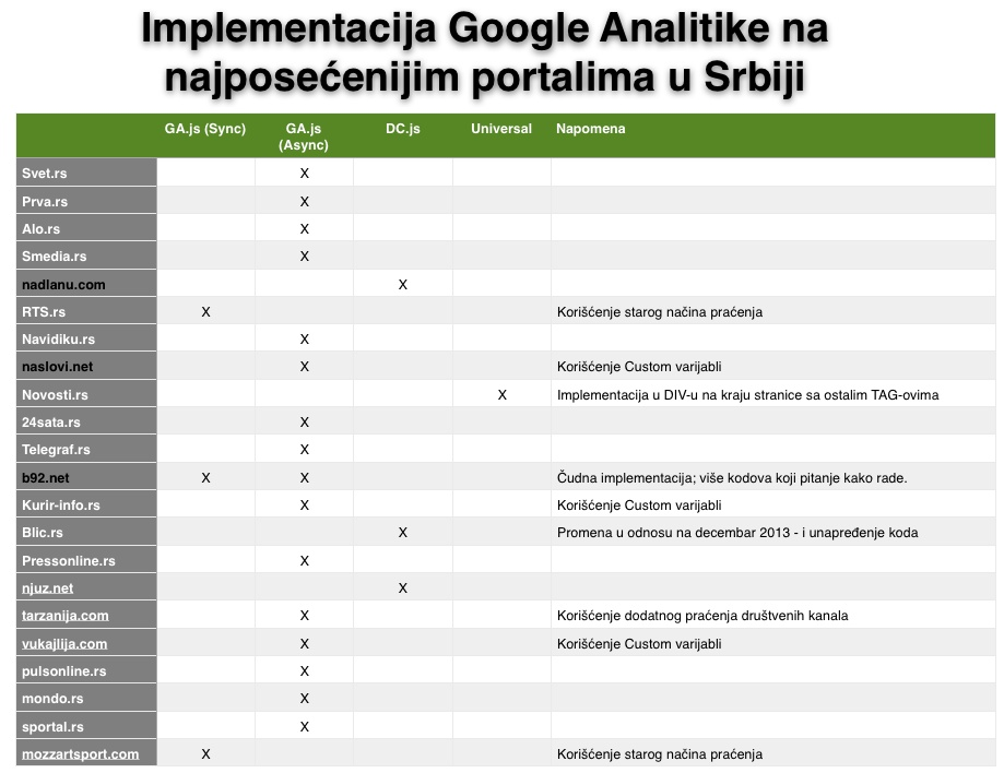 Implementacija koda za praćenje poseta sa Google Analitikom - najposećeniji informativni portali