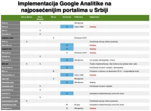 Napredak u implementaciji analitike (decembar 2014)