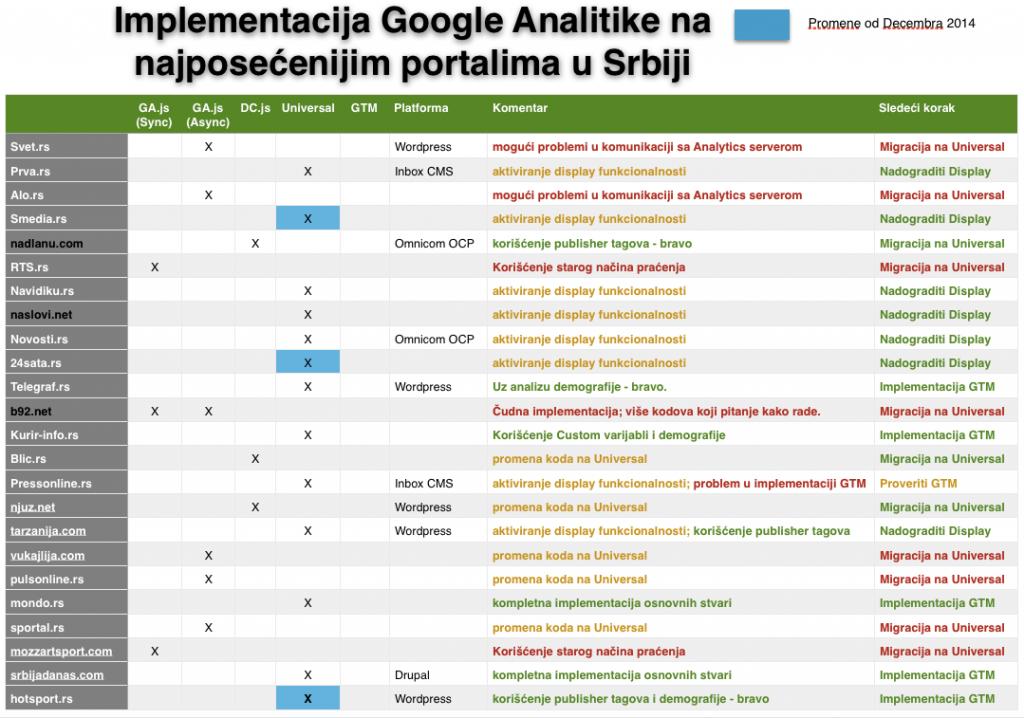 Stanje implementacije Google Analitike na srpskim medijskim sajtovima za 23.februar 2015