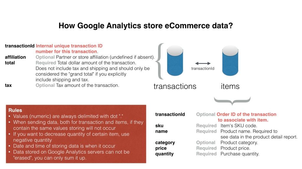 How google analytics store data?